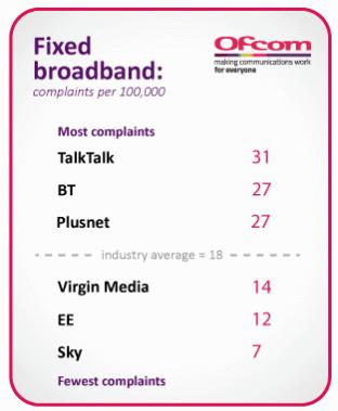 Internet BT UK opinie