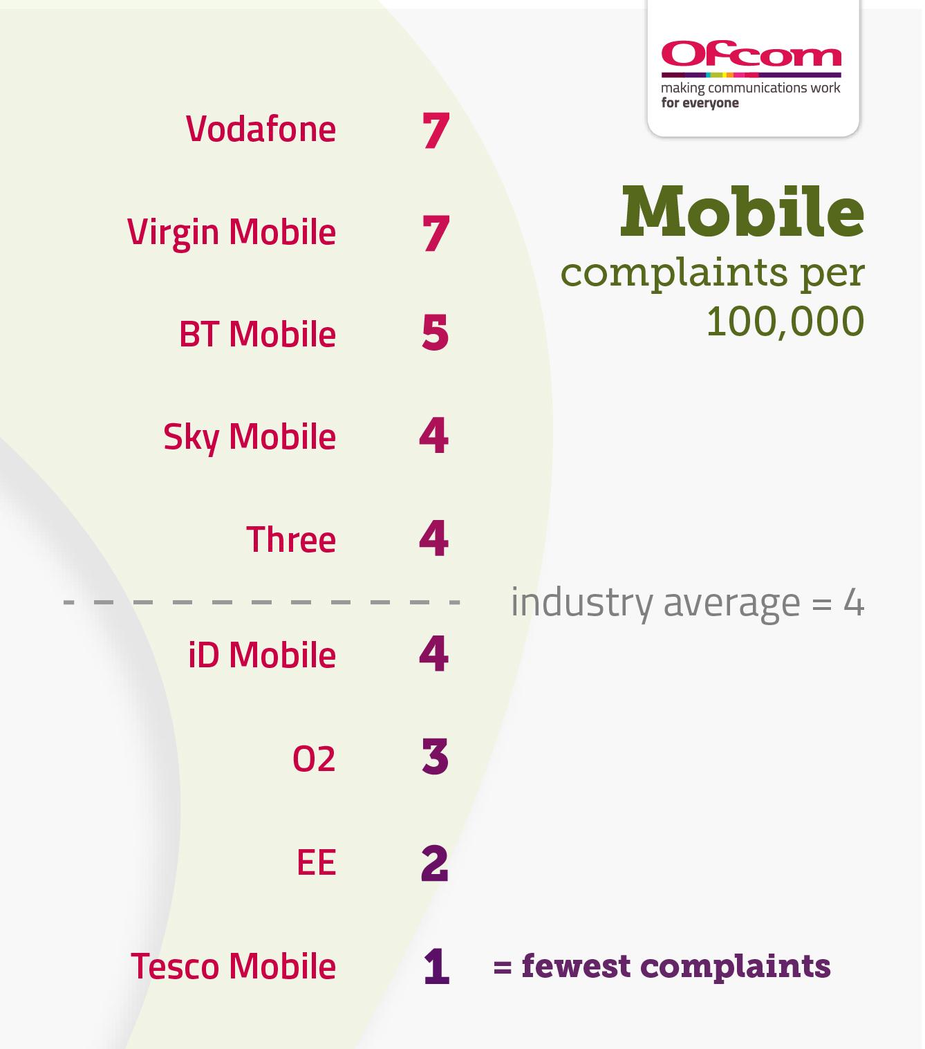 Opinie o operatorach komórkowych w UK